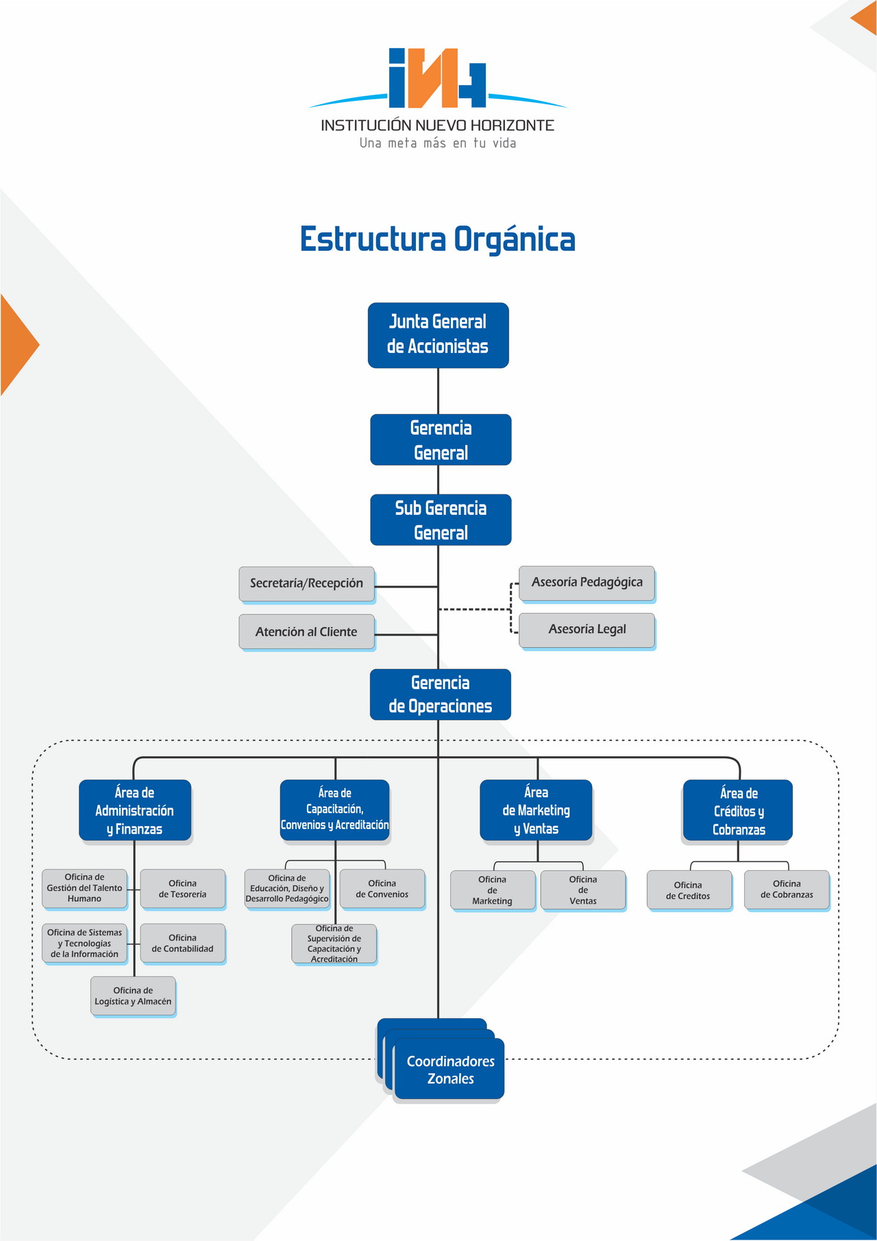 ESTRUCTURA ORGANICA INHSAC-2016 (1) (Copiar)